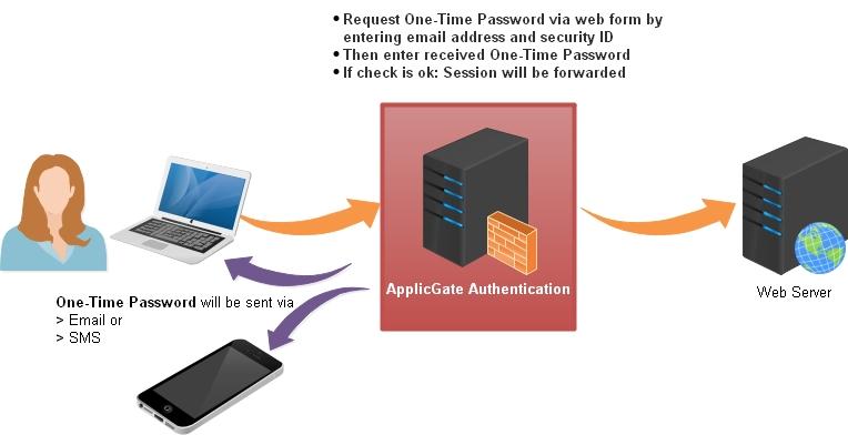 Authentication OTP