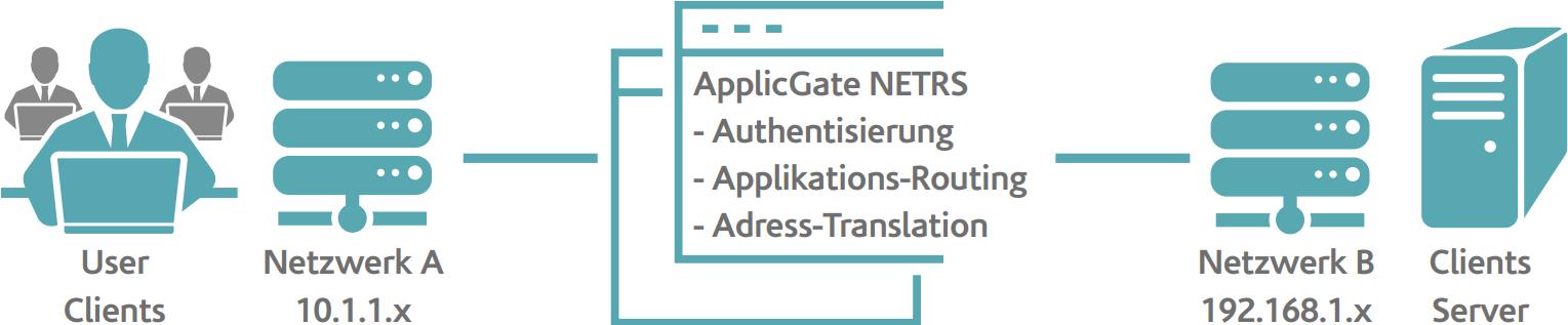 ApplicGate NETRS