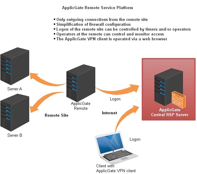 RSP Internet
