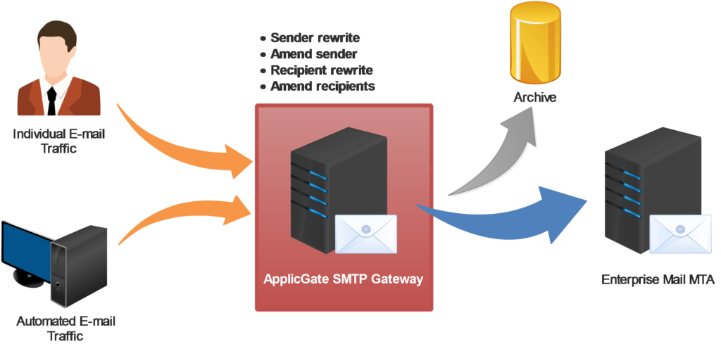 SMTP Gateway - Sender and Recipients Modification