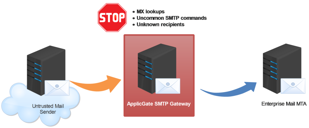 SMTP Gateway - SPAM Protection