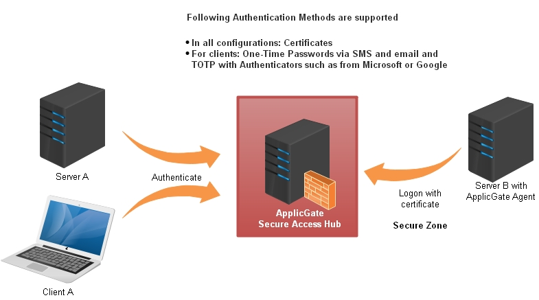 Secure Access Authentication