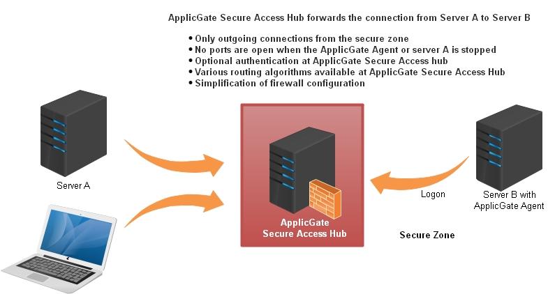 Secure Access Hub