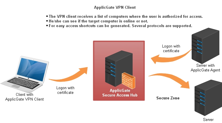 Secure Access VPN