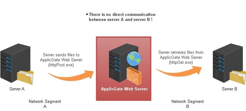 Web File Synchronization