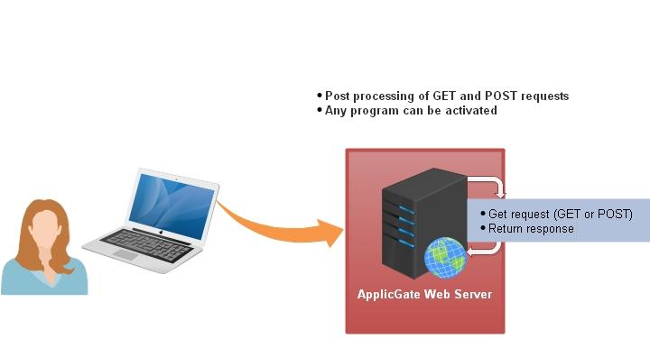 Web Server CGI